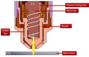 turkish plasma cutting, plasma cutting price, steel plasma cutting istanbul, istanbul cnc plasma cutting